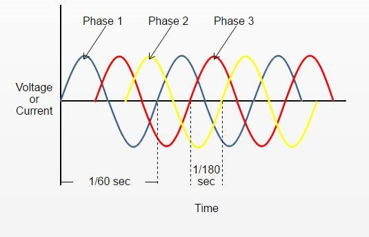 What Is A 3-Phase Generator?  Phase Kw Generator Wiring Diagram on
