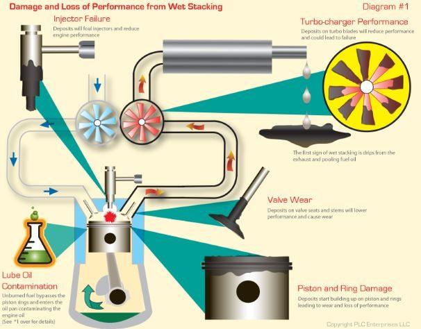 generator oil diagram dealing with wet stacking  dealing with wet stacking